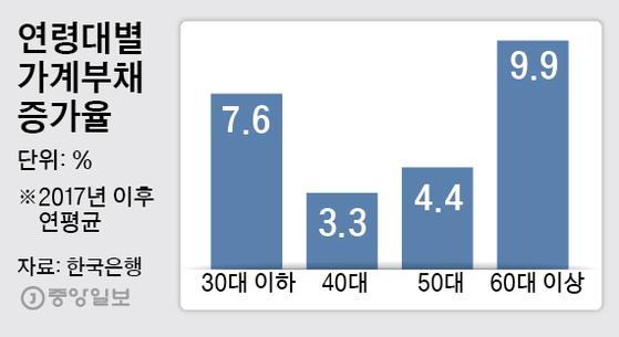 연령대별 가계부채 증가율. 그래픽=박경민 기자 minn@joongang.co.kr