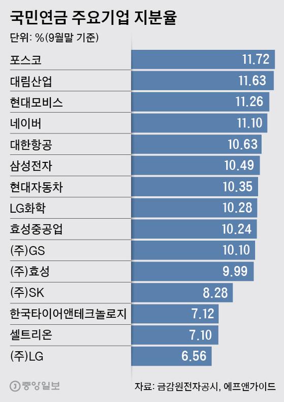 국민연금 주요기업 지분율. 그래픽=박경민 기자 minn@joongang.co.kr
