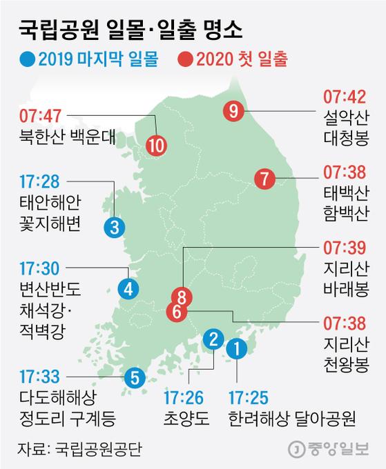 국립공원공단이 꼽은 2019 마지막 일몰·2020 첫 일출 명소. 그래픽=김영옥 기자 yesok@joongang.co.kr
