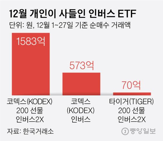 12월 개인이 사들인 인버스 ETF. 그래픽=김영옥 기자 yesok@joongang.co.kr