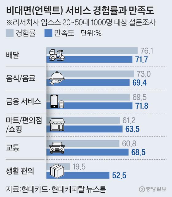비대면(언텍트) 서비스 경험률과 만족도. 그래픽=김현서 kim.hyeonseo12@joongang.co.kr