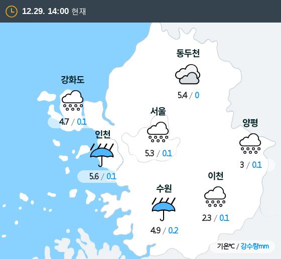 2019년 12월 29일 14시 수도권 날씨