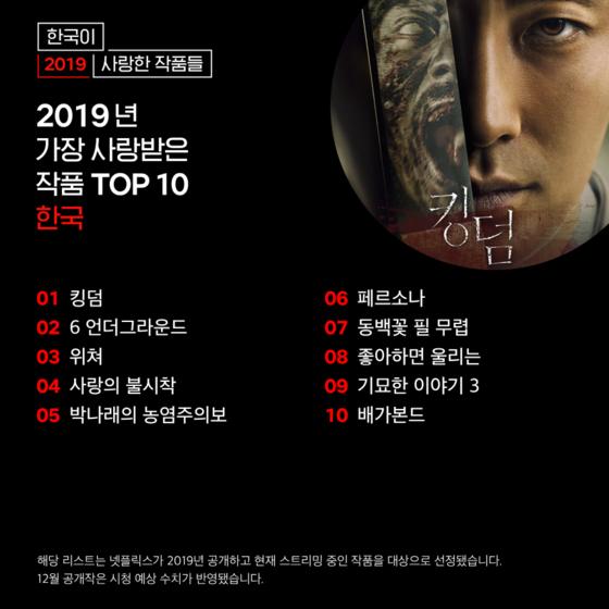 넷플릭스가 30일 올해 한국에서 가장 사랑받은 작품 10선을 공개했다. [사진 넷플릭스]