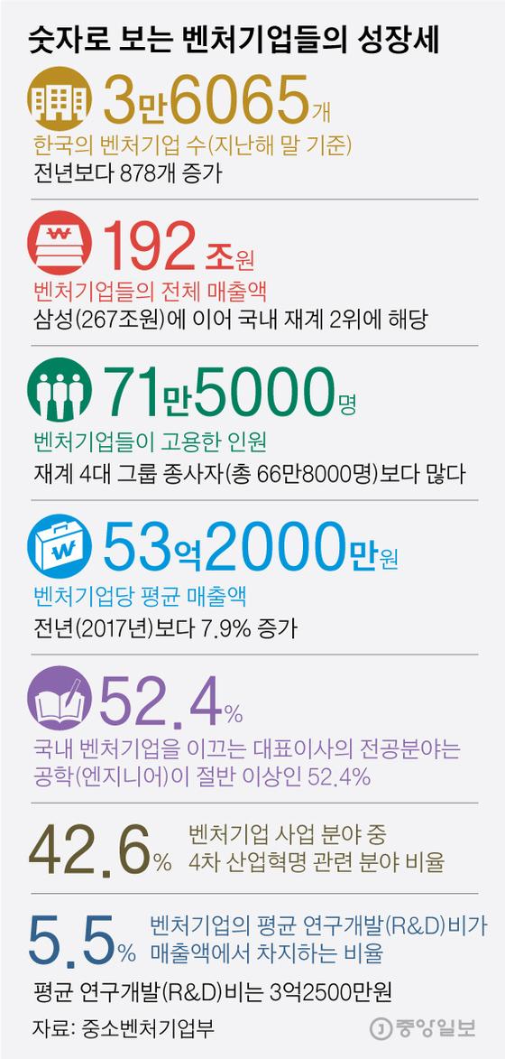 숫자로 보는 벤처기업들의 성장세. 그래픽=김영옥 기자 yesok@joongang.co.kr