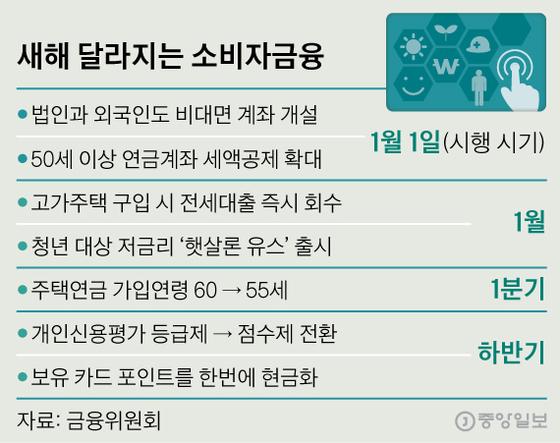 새해 달라지는 소비자금융. 그래픽=신재민 기자