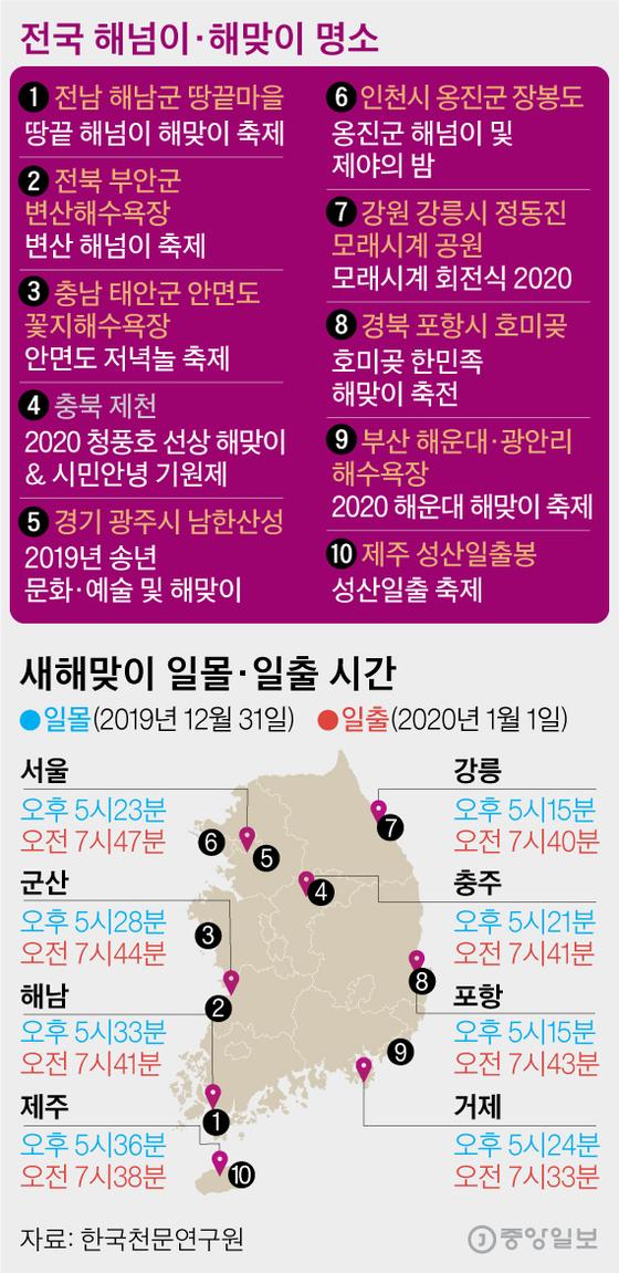 전국 해넘이·해맞이 명소. 그래픽=김영옥 기자 yesok@joongang.co.kr