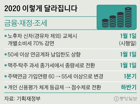 2020 이렇게 달라집니다. 그래픽=신재민 기자 shin.jaemin@joongang.co.kr