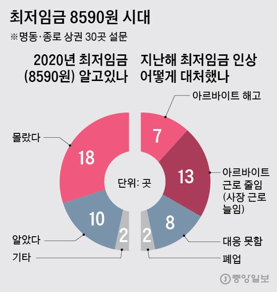 2020년 최저임금(8590원) 알고있나. 그래픽=박경민 기자 <a href=mailto:minn@joongang.co.kr>minn@joongang.co.kr</a>