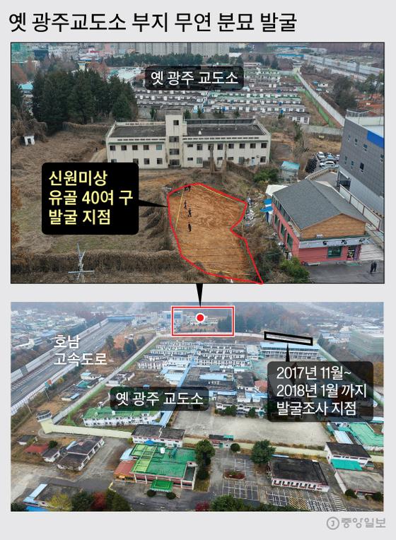 옛 광주교도소 부지 무연 분묘 발굴. 프리랜서 장정필, 그래픽=김주원 기자 zoom@joongang.co.kr