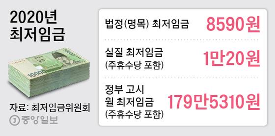 2020년 최저임금. 그래픽=박경민 기자 <a href=mailto:minn@joongang.co.kr>minn@joongang.co.kr</a>