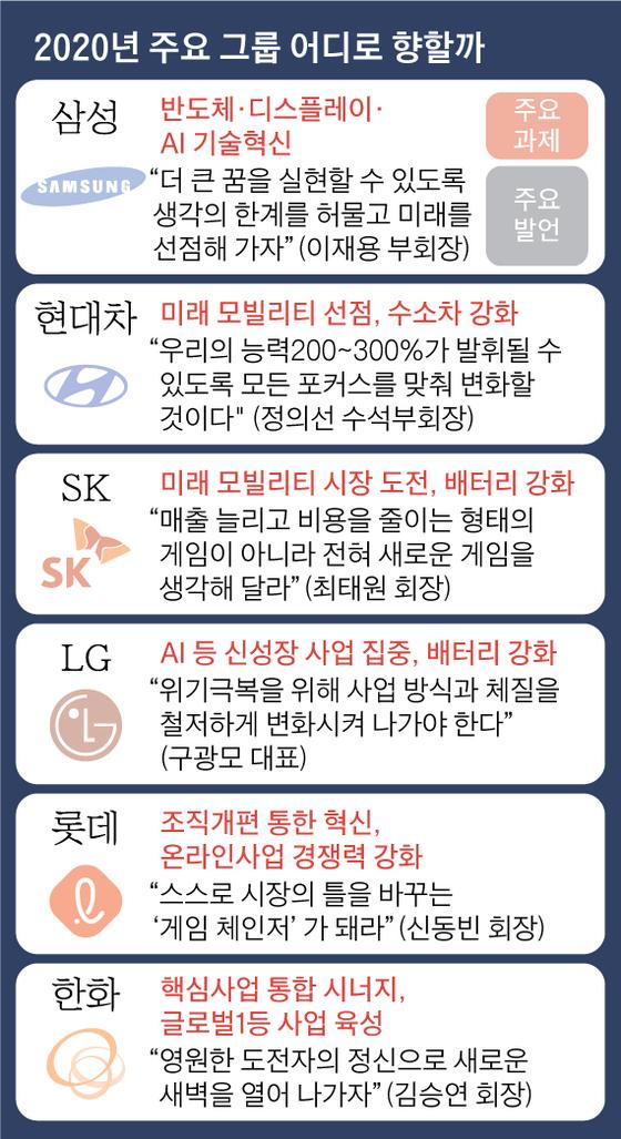 2020년 주요 그룹 어디로 향할까. 그래픽=김영옥 기자 yesok@joongang.co.kr
