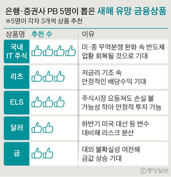 새해 유망 금융상품. 그래픽=신재민 기자 shin.jaemin@joongang.co.kr