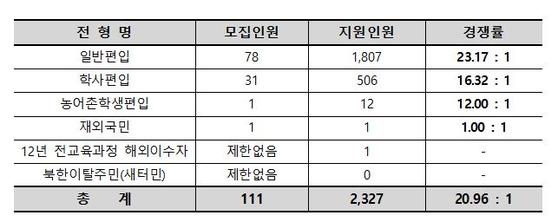 서울여자대학교 2020학년도 편입학모집 경쟁률 20.96대 1
