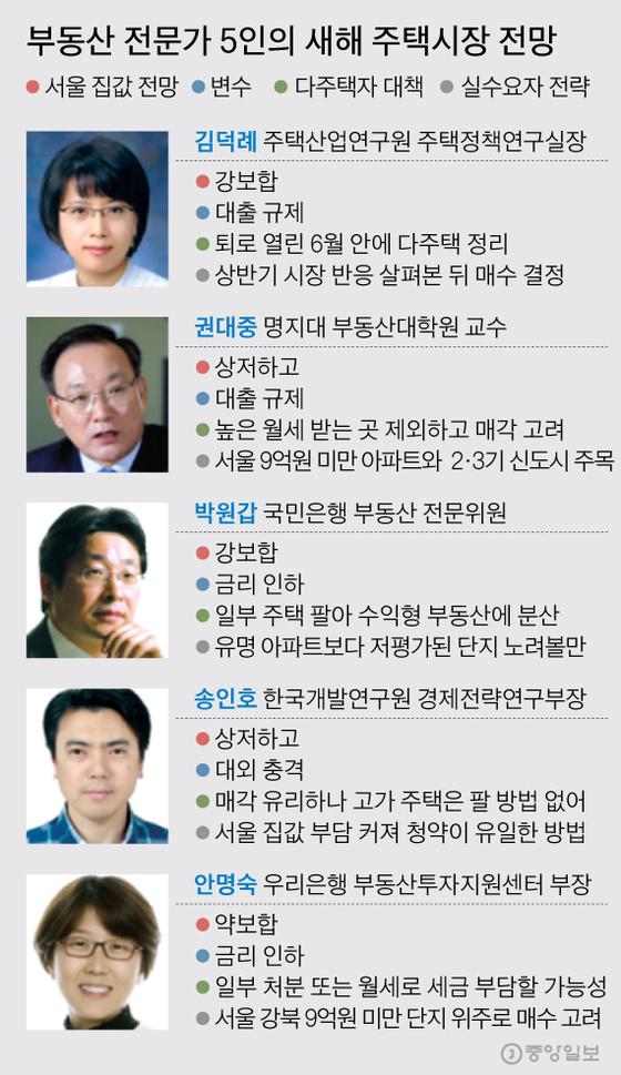 부동산 전문가 5인의 새해 주택시장 전망. 그래픽=김주원 기자 zoom@joongang.co.kr