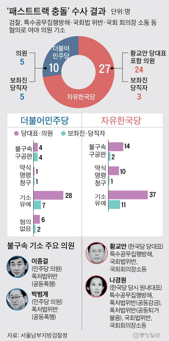 '패스트트랙 충돌'여야 의원 등 37명 기소 그래픽=김주원 기자 zoom@joongang.co.kr