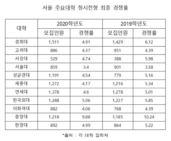 정시 경쟁률 소폭 하락, 서울 주요대학 '5.18대 1'