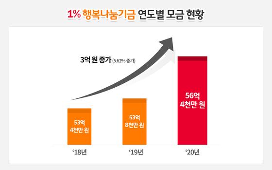 SK이노베이션 '1%행복나눔기금' 연도별 모금 현황. [자료: SK이노베이션]