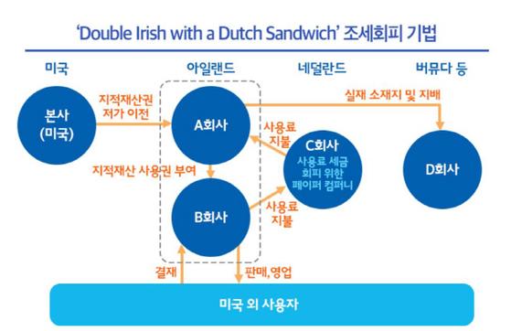 구글·애플 등 미국 IT 대기업이 조세를 회피하는 방법 'Double Irish With A Dutch Sandwich' [사진 기획재정부 블로그]