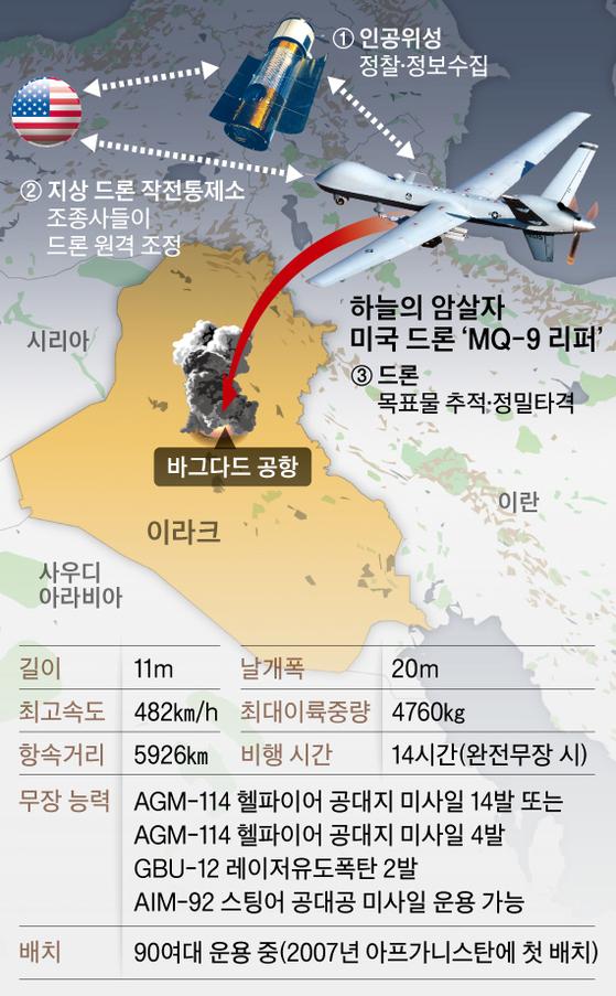 하늘의 암살자 미국 드론'MQ-9 리퍼'