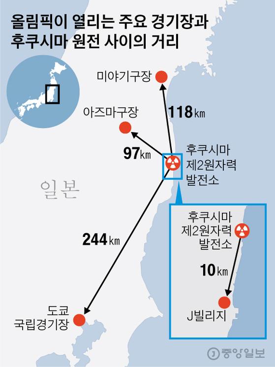 올림픽이 열리는 주요 경기장과 후쿠시마 원전 사이의 거리. 그래픽=김영옥 기자 yesok@joongang.co.kr