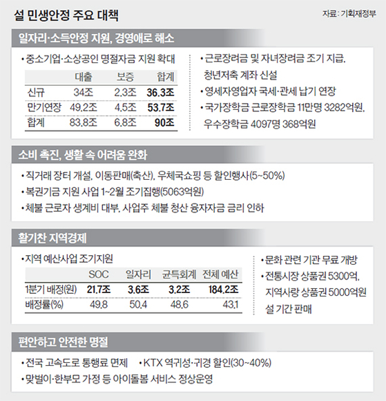 [view] 노인 일자리 확대, 청년저축 신설…'속보이는' 설 대책