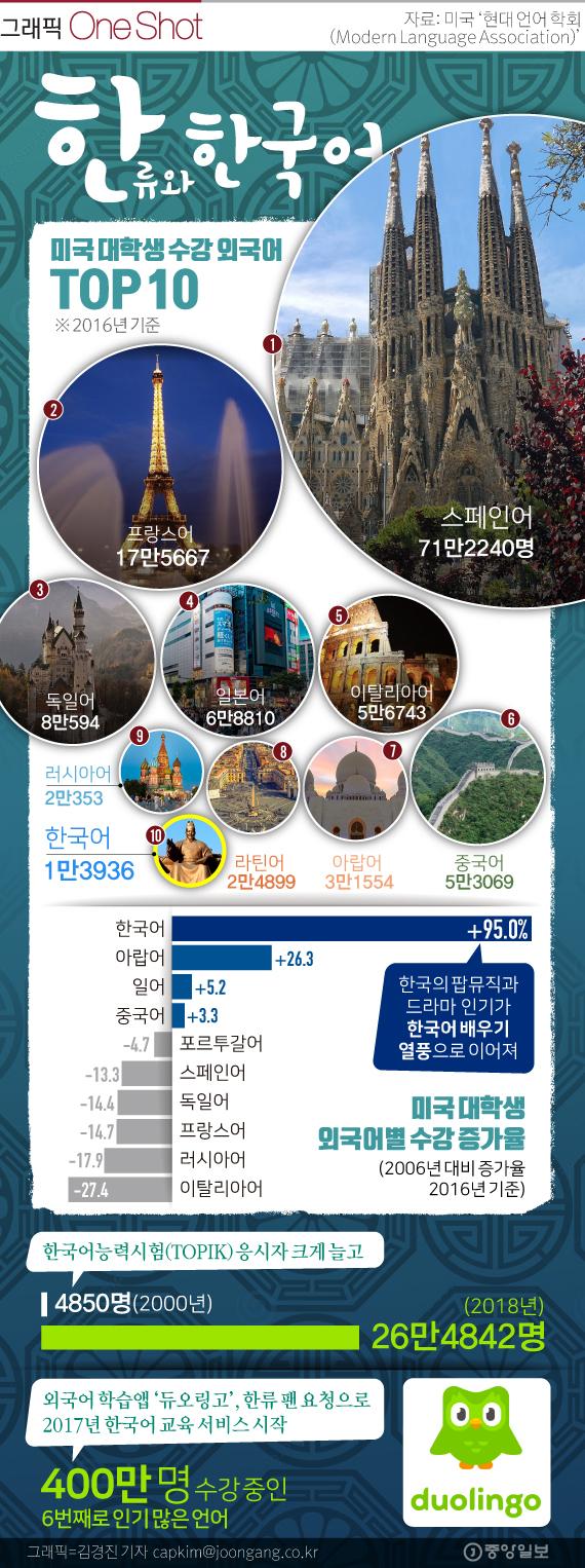 한류열풍 타고 한국어도 인기.