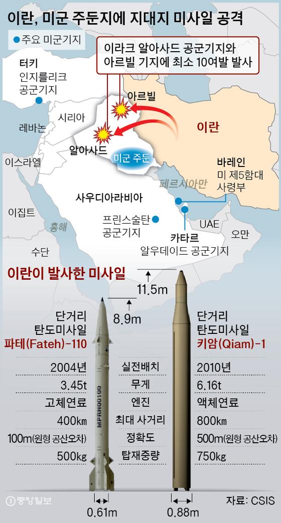 이란이 발사한 미사일. 그래픽=박경민 기자 minn@joongang.co.kr