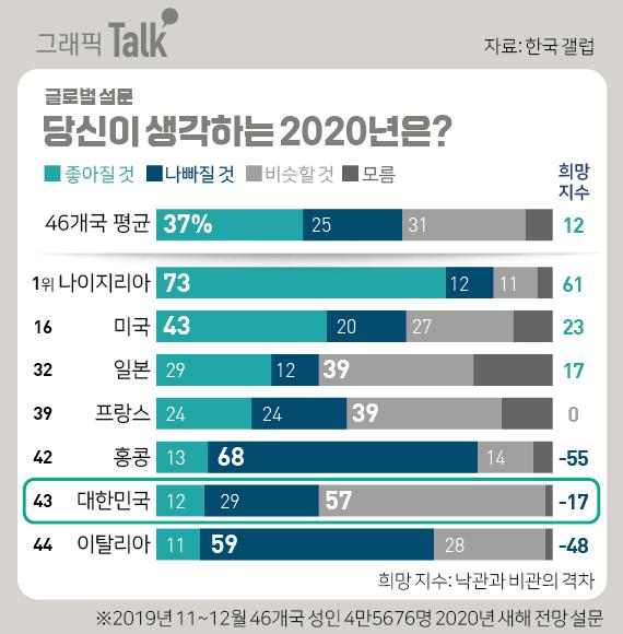 글로벌 설문 2020 전망은.