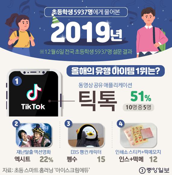 [그래픽 Talk] 2019년 초등생 최고 유행 아이템…'펭수' 제친 이것