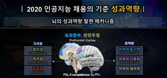 뇌의 성과역량 발현 메커니즘_ 마이다스아이티 제공