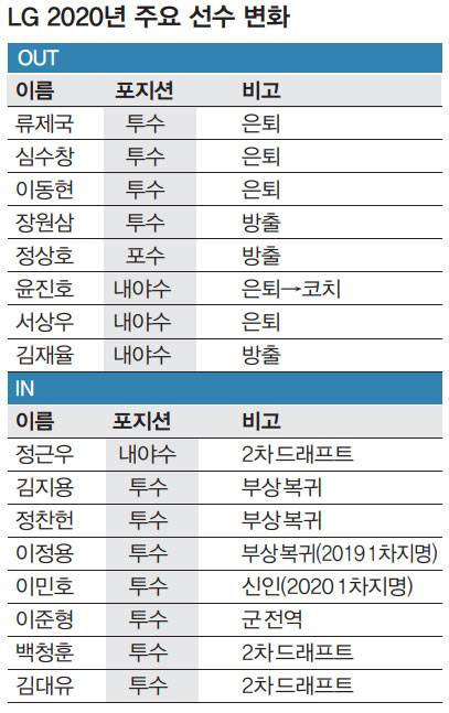 LG 2020년 주요 선수 변화