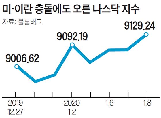 [outlook] 일단 불 끈 중동쇼크…시장은 더 불확실해졌다