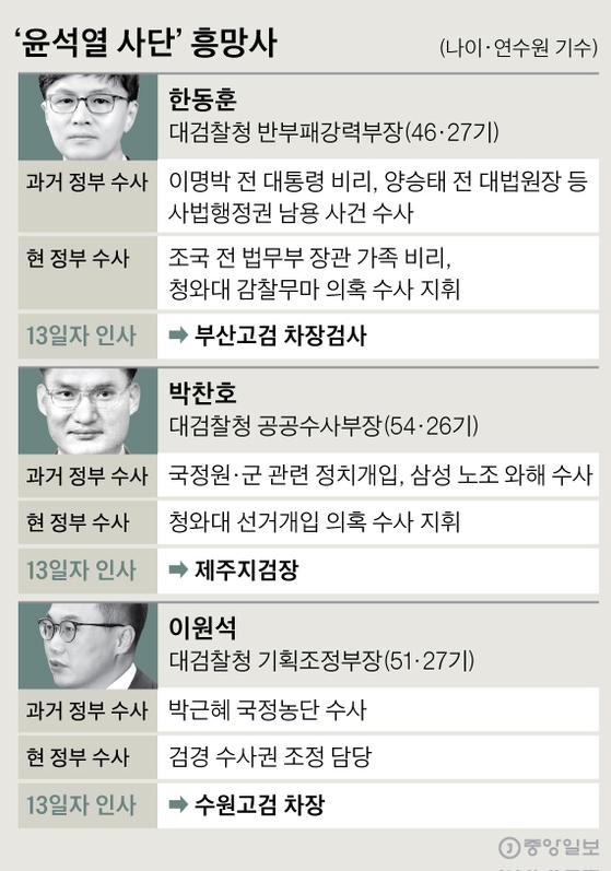 '윤석열 사단' 흥망사. 그래픽=신재민 기자