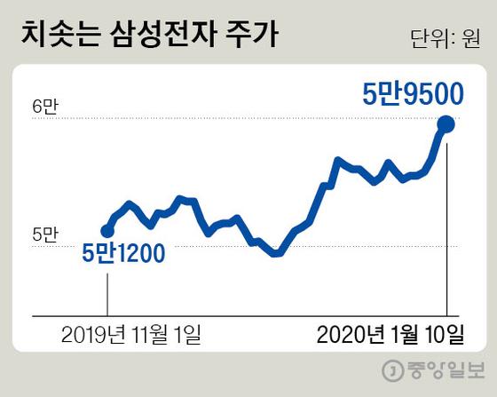 치솟는 삼성전자 주가. 그래픽=김경진 기자 capkim@joongang.co.kr