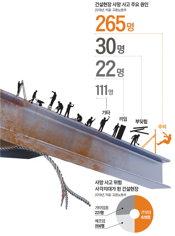 건설현장 사망 사고 주요 원인