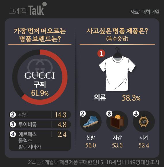 청소년의 명품 소비, 당신의 생각은?. 그래픽=김현서 kim.hyeonseo12@joongang.co.kr