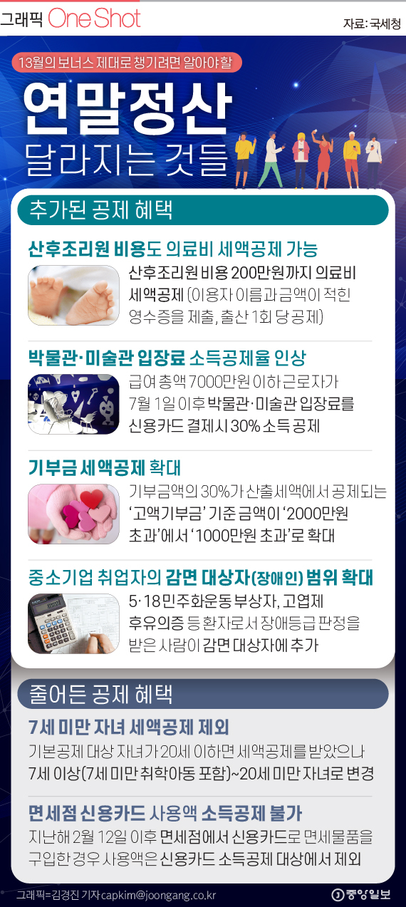 2019년 귀속 연말정산 달라진 점.