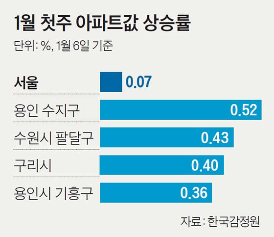 1월 첫주 아파트값 상승률