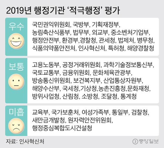 2019년 행정기관'적극행정'평가. 그래픽=김주원 기자 zoom@joongang.co.kr
