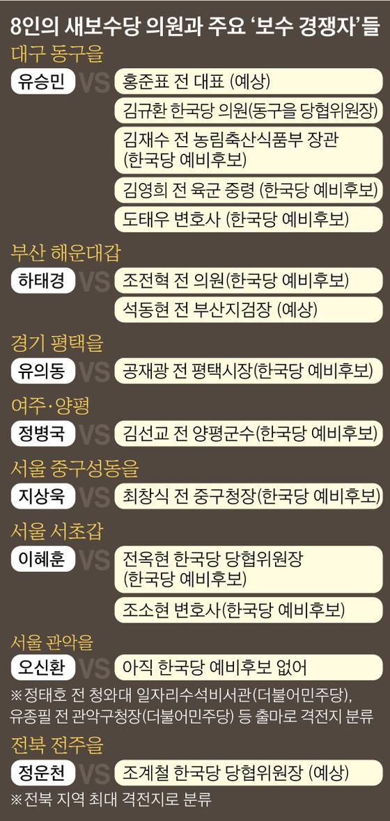 8인의 새보수당 의원과 주요'보수 경쟁자'들. 그래픽=김영옥 기자 yesok@joongang.co.kr