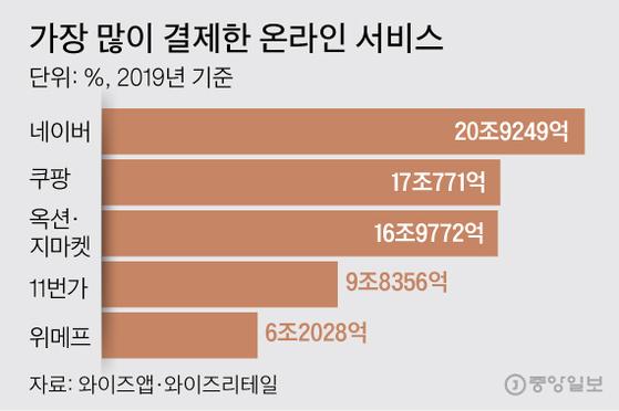 가장 많이 결제한 온라인 서비스 그래픽=김주원 기자 zoom@joongang.co.kr