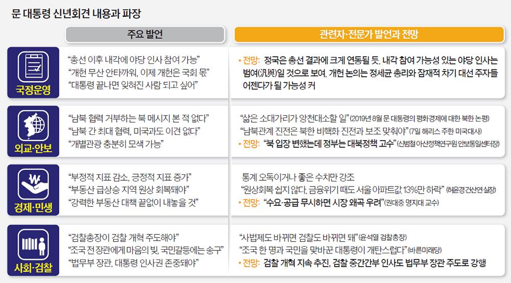 문 대통령 신년회견 내용과 파장
