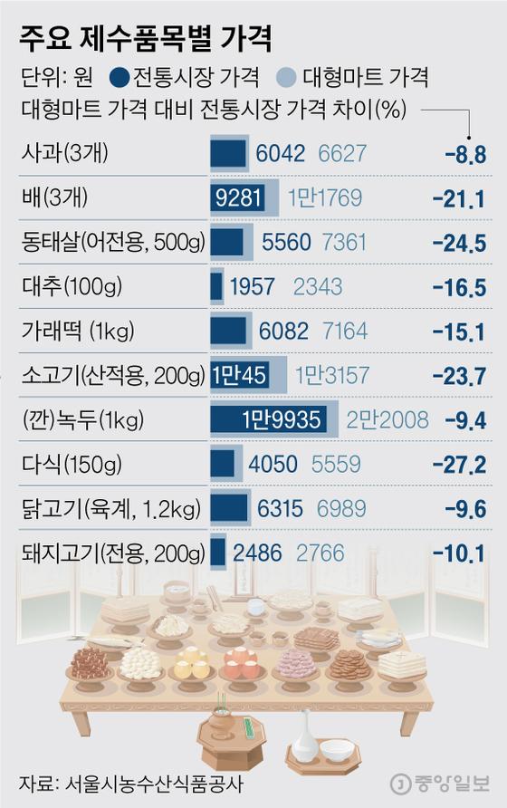 주요 제수품목별 가격. 그래픽=김영옥 기자 yesok@joongang.co.kr