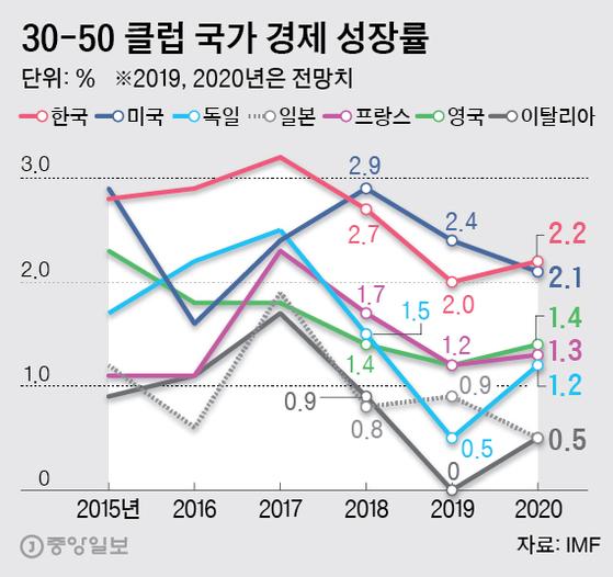 30-50 클럽 국가 경제 성장률. 그래픽=박경민 기자 minn@joongang.co.kr