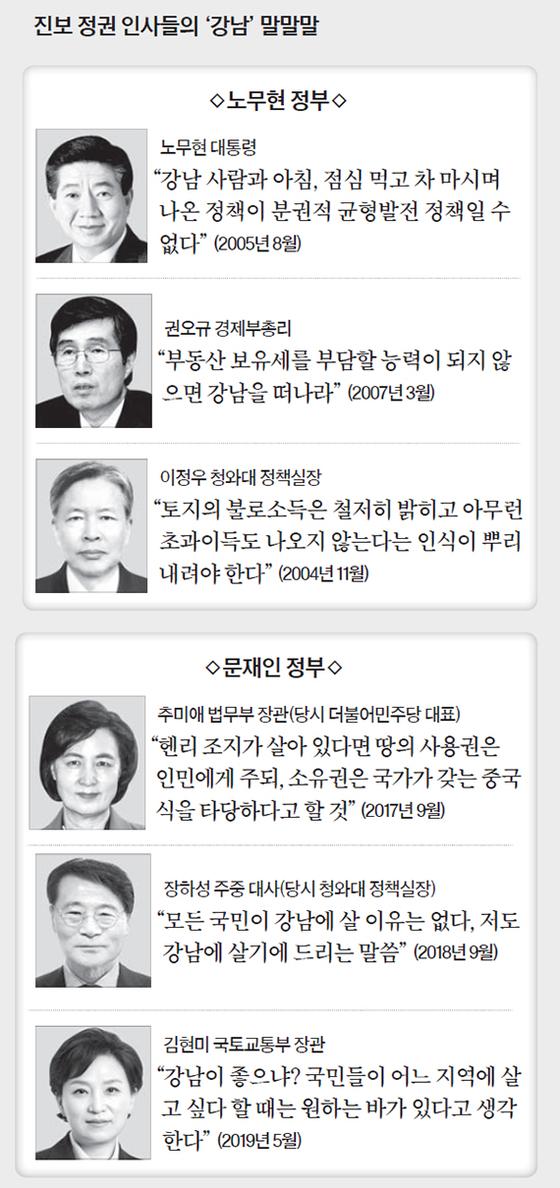 진보 정권 인사들의 '강남' 말말말