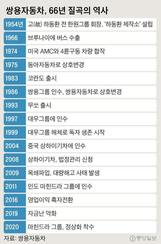 쌍용자동차, 66년 질곡의 역사. 그래픽=심정보 shim.jeongbo@joongang.co.kr
