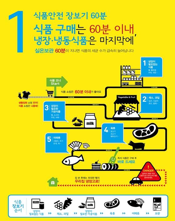 식품의약품안전처가 20일 공개한 설 장보기 팁. [사진 식품의약품안전처]