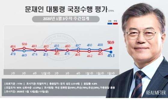 2020년 1월 3주차 문재인 대통령 국정수행 평가 여론조사 결과. [사진 리얼미터 제공]