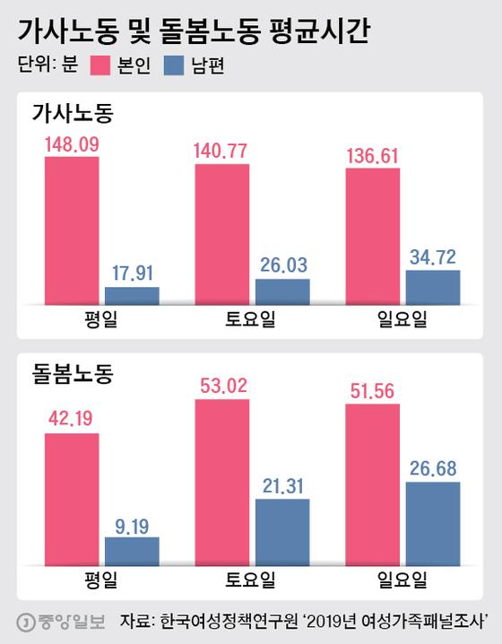 가사노동 및 돌봄노동 평균시간. 그래픽=박경민 기자 minn@joongang.co.kr
