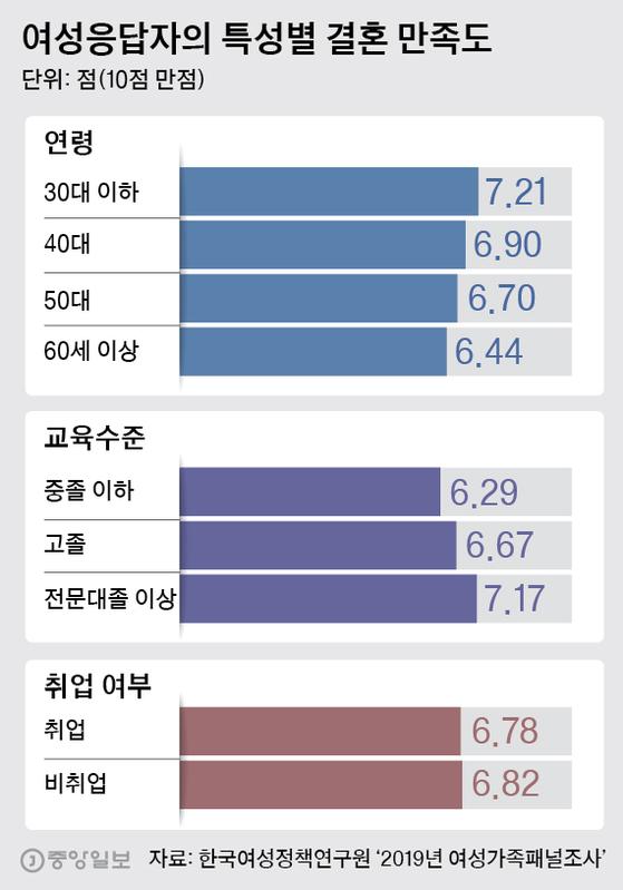 여성응답자의 특성별 결혼 만족도. 그래픽=박경민 기자 minn@joongang.co.kr